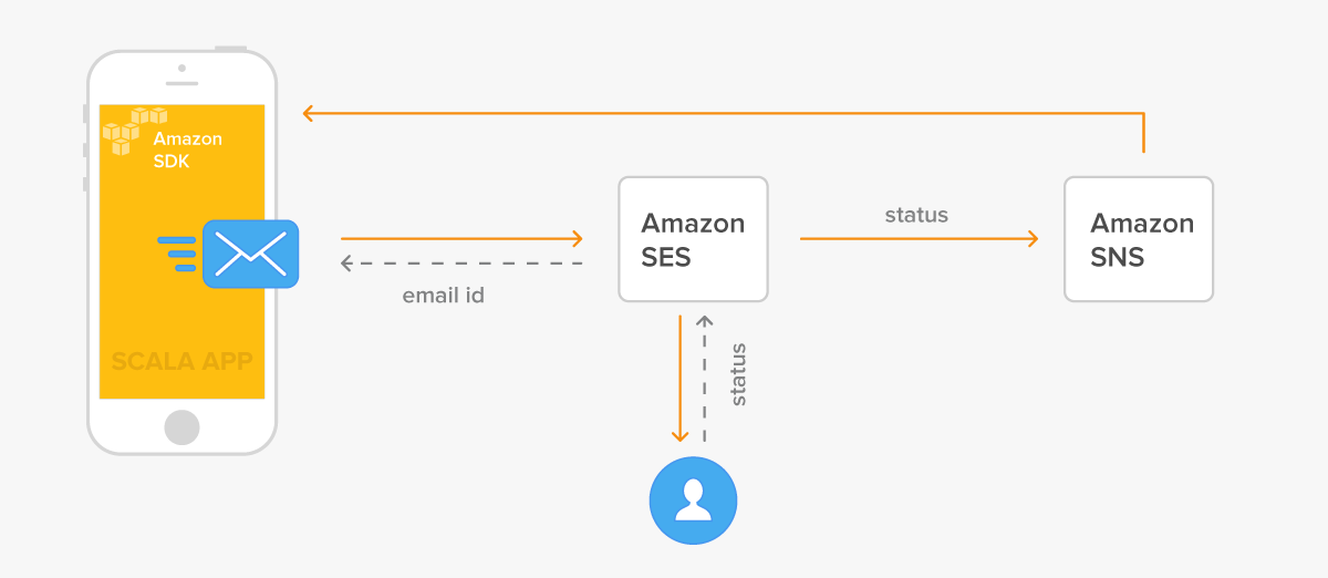 Amazon SES and SNS - How Email Statuses Are Handled